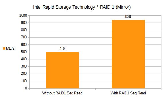 Benchmark: Intel Rapid Storage Technology + SSD Intel 535 240GB * Results