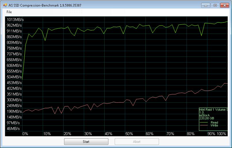 Intel Rapid Storage Technology + SSD Intel 535 240GB * AS SSD Benchmark: Compression-Benchmark