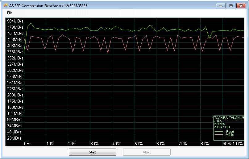 Toshiba HG6 256GB (THNSNJ256GVNU) SSD M.2 * AS SSD Benchmark Compression-Benchmark
