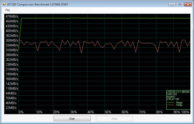 LiteOn CV1 M 2 256GB (CV1-8B256) SSD Benchmark